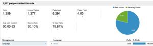 Analytics Statistics